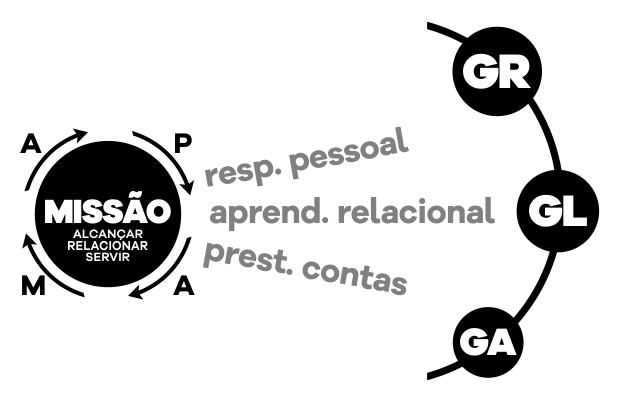 Missão GR